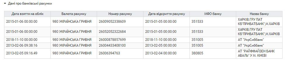 Список счетов предпринимателя в электронном кабинете